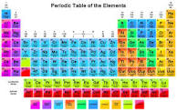 OMFG: THE PERIODIC TABLE IS FINALLY COMPLETE!!